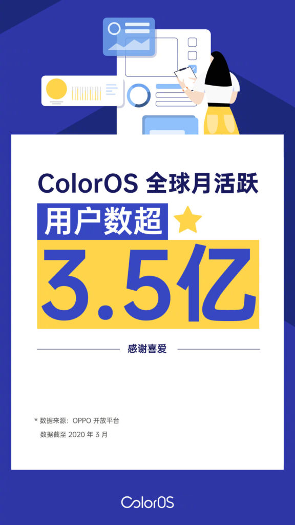 ColorOS has over 350 Million Monthly Active Users
